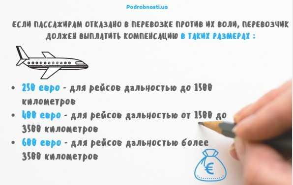 компенсация_об_отмене_рейса